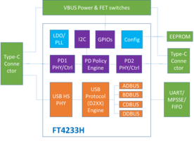 FTDI Releases the FT4233H to Support Elevated Levels Required by Electronic Equipment