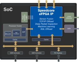 New Research eFPGA Accelerator and Test-Chip eFPGA Accelerator Programs from Achronix Allow Users to Research and Test Chip Designs