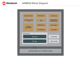New SAM R34/35 System-in-Package (SiP) Microcontroller Operates in 862 to 1020 MHz Range