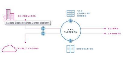 Cyxtera Expands Availability of CXD Colocation On-Demand Platform