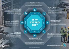 SYSPRO ERP Helps Industrial Fill Product Manufacturer to Reach 20% Operational Gains Despite Cost Unknowns