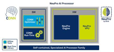 CEVA's NeuPro Family of Edge AI Processors Wins Digital Semiconductor Product of the Year at Elektra Awards 2018