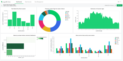 Latest MonoDB Charts Data Visualization Tool Removes Complexity of Visualizing Hierarchical JSON Data