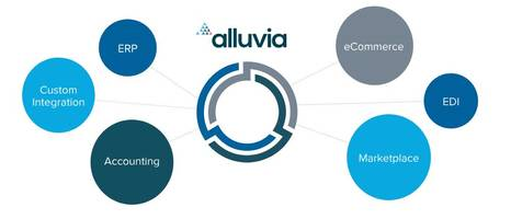 New Cloud-Based Tool from Alluvia Comes with Integration Between Saleforce and ERP System