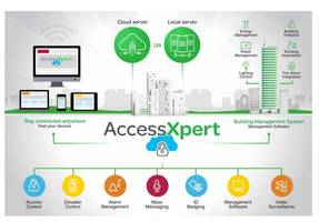 Schneider Electric's EcoStruxure Access Expert Recognized by IoT Integration Awards, Campus Safety BEST Awards
