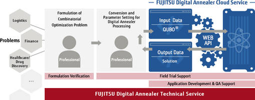 Fujitsu Introduces Digital Annealer Unit with Automatic Turning Mode Option