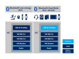InPlay Technologies Licenses and Deploys CEVA's Bluetooth® 5 Low Energy IP for Breakthrough SoC Targeting Wearable, Healthcare and Wireless IoT Markets