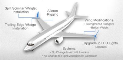 Mango Airlines to Install Split Scimitar® Winglets on Boeing Next Generation 737-800 Fleet