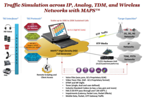 Stress and Load Testing with Massive Subscriber Simulation for Packet Data/RTP Traffic
