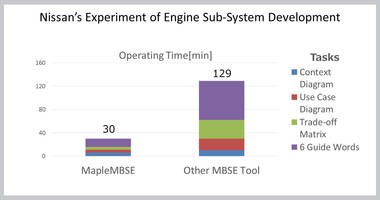Latest MapleMBSE Engineering Software Allows Accessibility Through Teamwork Cloud