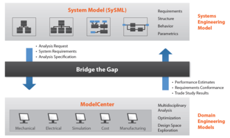 Latest ModelCenter MBSE Software Enables Engineers to Validate System Behavior Using Software Application