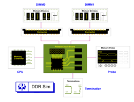 Keysight Presents PathWave Memory Designer with Double Data Rate Memory Simulation Capability