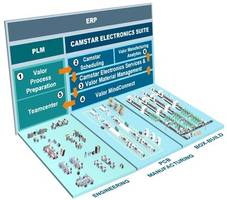 Siemens Introduces Camstar Electronics Suite Software That Decreases Production Complexities