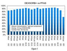Latest DEXSORB+ Adsorbents are Used for Removal of over 20 PFAS Compounds