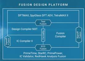 Synopsys Fusion Design Platform Extends Leadership at 7nm, Surpasses 100-Tapeout Milestone in First Year