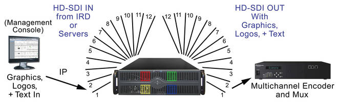 New PLAY SERVER 12ch HD-SDI Integrated Playout System Supports 1080p, 1080i, 720p, 480i and All Standard Broadcast Resolutions