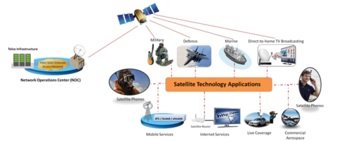 New Satellite Test Solutions Provides Characteristics such as Variable Channel, Propagation Delay and Limited Bandwidth