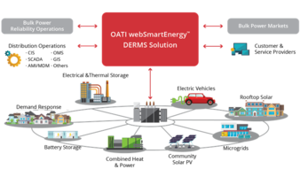 New OATI webSmartEnergy DERMS Solution Manages Demand Response and Distributed Energy Resources Programs