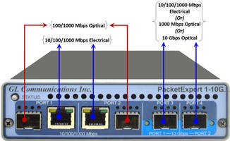 Latest IP WAN Emulators Extend Testing Capabilities for 10 and 1 Gbps Networks