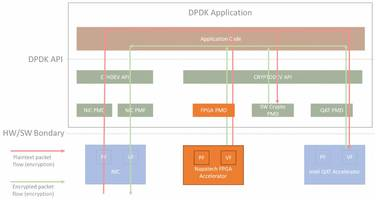 Napatech Offers FPGA Cloud Crypto Cryptography Engine for Open-Source Data Plane Development Kit