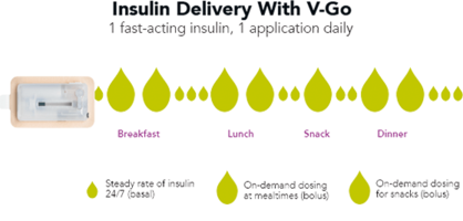 Valeritas' V-Go® Wearable Insulin Delivery Device Demonstrates a Reduction in A1c Levels by 1.5 and Total Daily Insulin Dosage by 14%