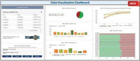 New Meter Management (M3) Enterprise Software Suite Includes Improved Data Backup Capability