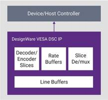 Synopsys Presents VESA DSC IP That Delivers 120 Hz Refresh Rate for Up to 10K Resolutions