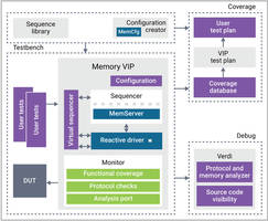 New VC VIP Provides Built-in Coverage and Verification Plans for Fast Verification Closure
