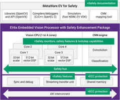 Synopsys' ARC EV6x Vision Processor IP Named Best Processor of the Year by the Embedded Vision Alliance