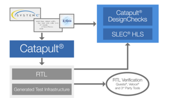 Mentor Releases Catapult and Calibre Software Kits with Artificial