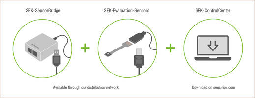 New SEK-Environmental Sensing Evaluates Sensor and Develops Innovative Sensor Applications