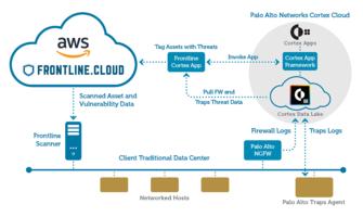 New Frontline.Cloud App Built for Hybrid Cloud Environments