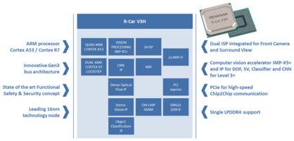 New R-Car V3H SoCs Provides an End-to-end Pipeline Reference for Developers