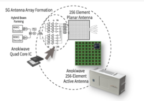 Anokiwave Showcases Portfolio of Silicon ICs at IEEE