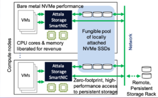 New SmartNIC Solution Optimized for Local Instance Storage and Remote Persistent Storage