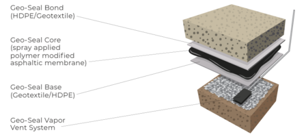 Geo-Seal® Vapor Intrusion Barrier System Now Available Directly from EPRO Services, Inc.