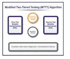 New MTTT Algorithm Represents Paradigm Shift in Laboratory Testing for Lyme Disease