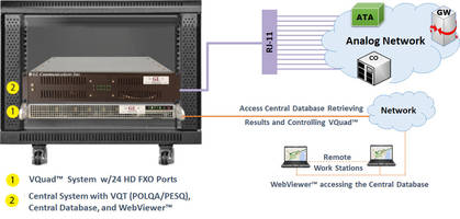 New VQuad-Dual-UTA-HD-Web-24-Port-FXO-Solution Features Bulk Call Support via VQuad Scripting