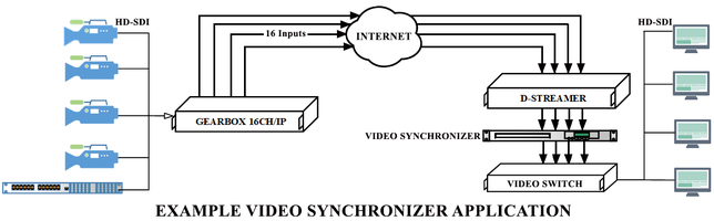 New Multichannel IP Video Synchronizer Relies on Time Delaying IP Transport Streams