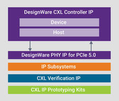 New Compute Express Link (CXL) IP Solution from Synopsys Features up to 16 lanes and 32 GT/s data rates