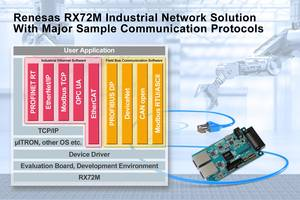 New RX72M Industrial Network Solution from Renesas Allows Developers to Reduce Development Time