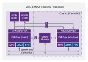 New DesignWare ARC Processor Includes EM22FS, HS4xFS and EV7xFS Processors