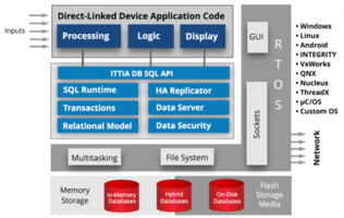 New ITTIA Database Software Offers Data Acquisition and Edge Connectivity