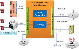 New MAPS Central Office Switching Simulator Simulates and Test Advanced Telecom Infrastructure