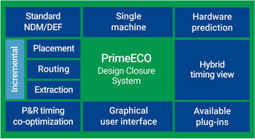 New PrimeECO Design Closure Achieves Signoff Closure with Zero Iterations