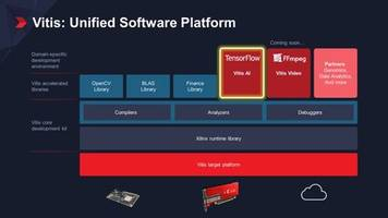 New Vitis Software Platform from Xilinx Enables Hardware Adaptability