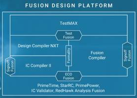 Synopsys, Arm, and Samsung Foundry Enable Accelerated Development of Next-Generation Arm