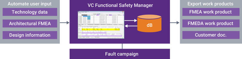 Synopsys Announces Industry-First Unified Functional Safety Verification Solution to Accelerate Time-to-Certification for IPs and SoCs
