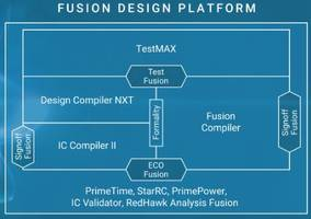 Synopsys Design Platforms Enabled for Samsung Foundry 2.5D-IC Multi-Die Integration