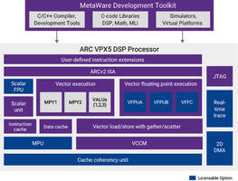 New ARC VPX DSP Processor IP Can Deliver 512 FLOPs and 32 Math Operations Per Cycle